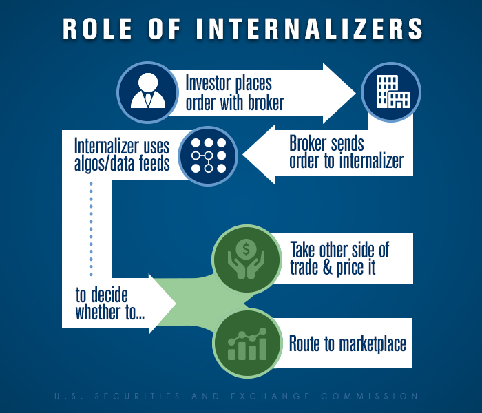 Role of Internalizers