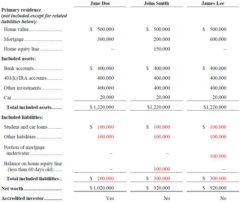 Accredited Investor table