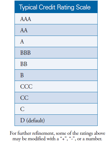 Typical credit rating scale
