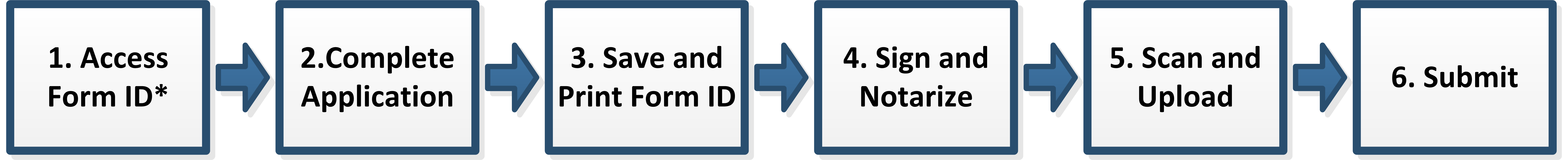 Illustration of submitting an electronic Form ID application