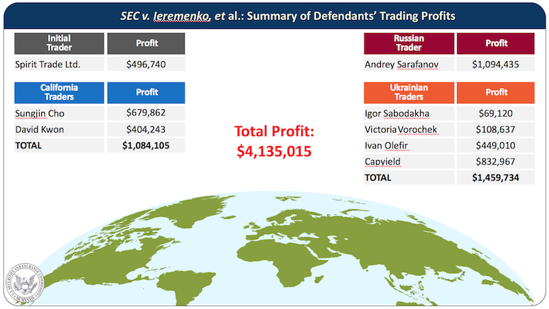 SEC v. Ieremenko, et al.: Summary of Defendants' Trading Profits