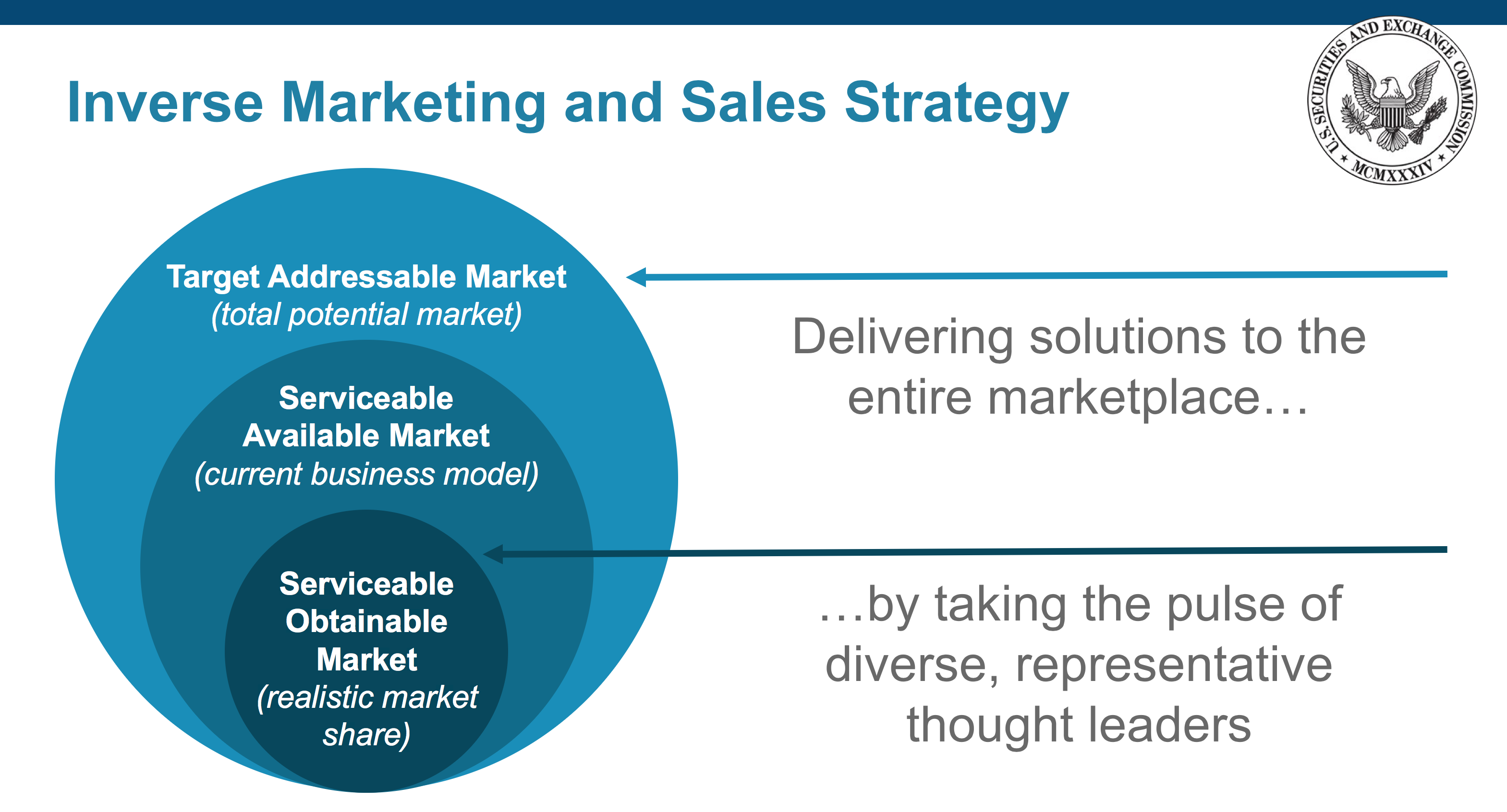 Inverse Marketing and Sales Strategy slide