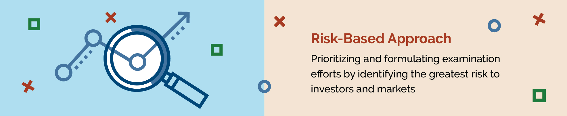Examination Priorities graphic that says Prioritizing and formulating examination efforts by identifying the greatest risk to investors and markets.
