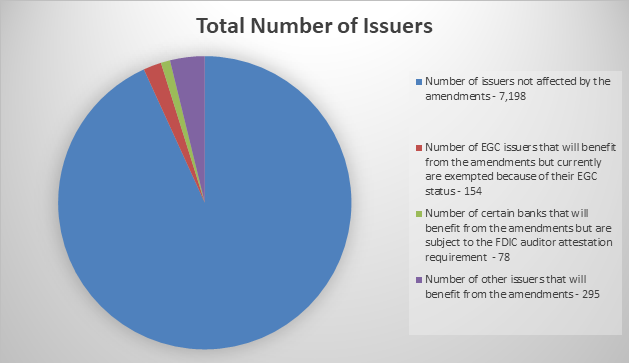Total Number of Issuers