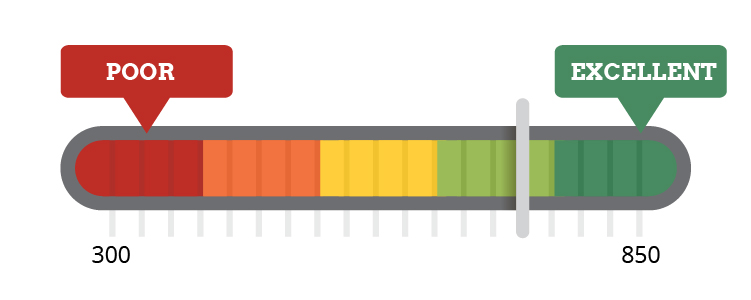 Image depicting credit score range from poor to excellent.