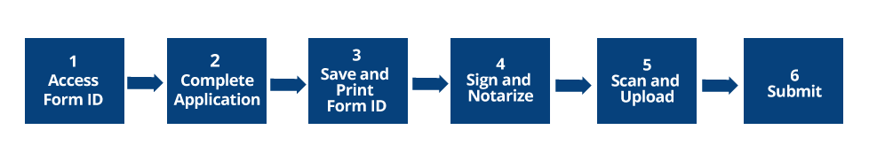 Form ID electronic application process