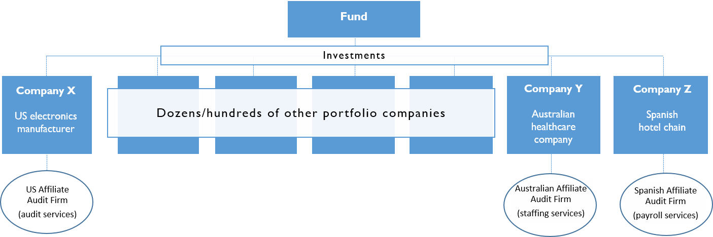 fund graphic diagram