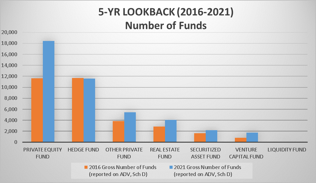 5-Year Lookback (2016-2021) Number of Funds
