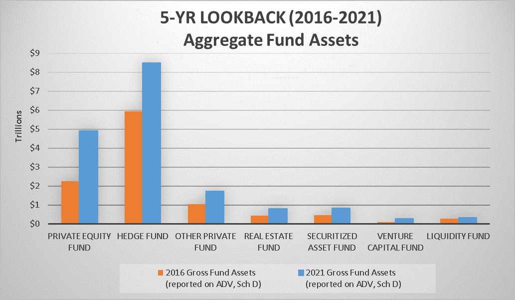 5-Year Lookback (2016-2021) Aggregate Fund Assets
