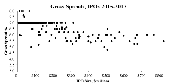 Gross Spreads, IPOs 2015-2017; from 2001 through 2016, we found that over 96% of midsized IPOs featured a spread of exactly 7%