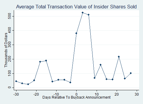 Transaction volume of insiders' shares sold before and after a buyback announcement