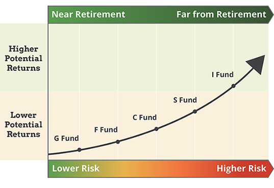 line chart showing risk as you near retirement