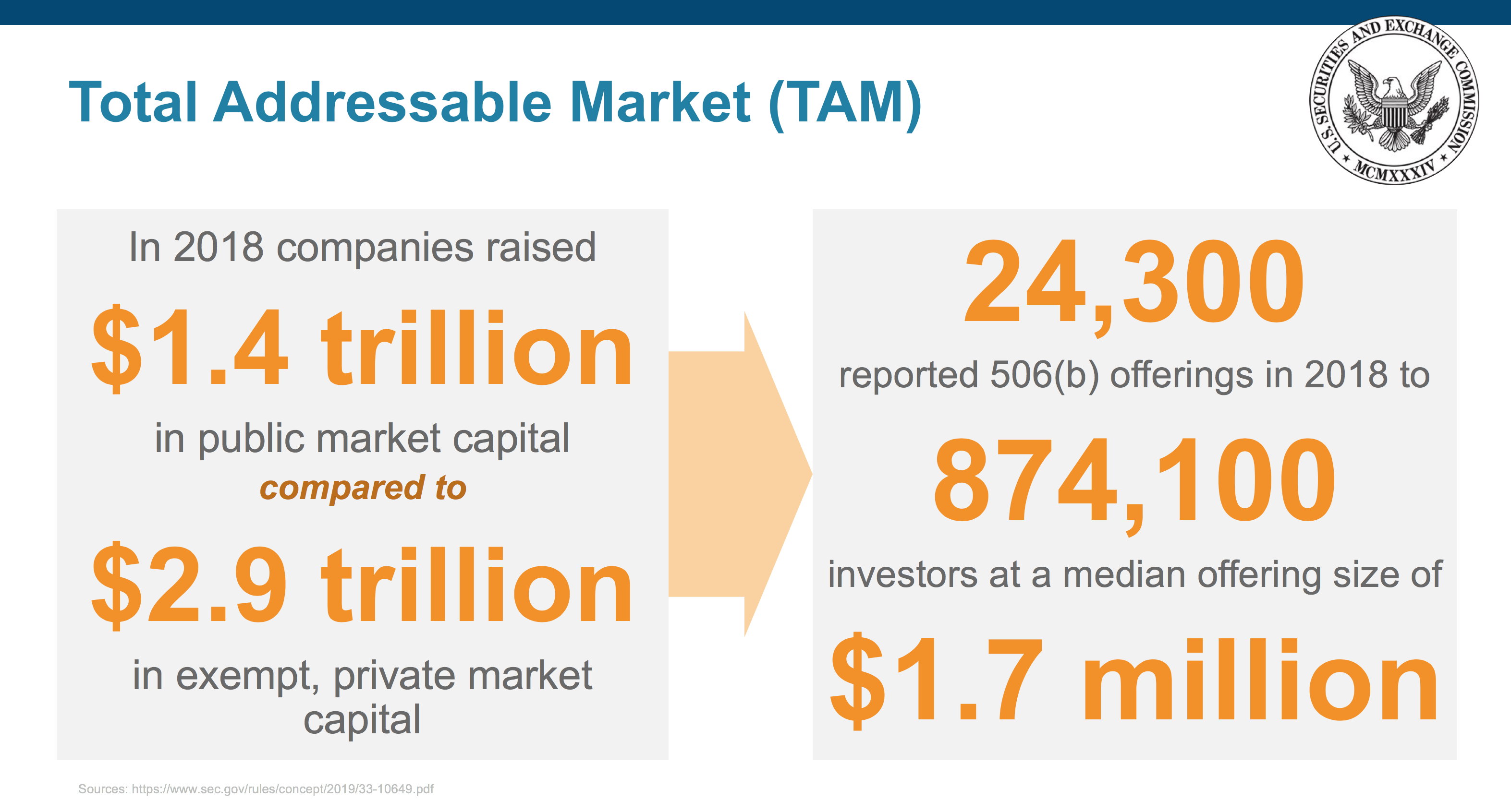 Total Addressable Market slide