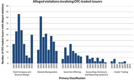 OTC-litigation_deraFCPA