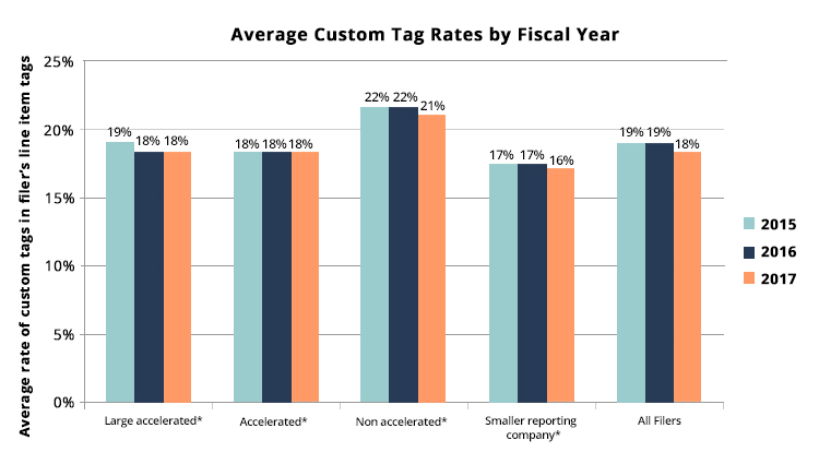 The trend analysis shows that the average custom tag rates for all filers  combined, have been declining from 19% to 18% in the last three years.     The average custom tag rates for the specific filers in the last three years  are as follows:    The tag rates for large accelerated filers have been declining  from 19% to 18%.   The tag rates for accelerated filers have remained at 18%.  The tag rates for non-accelerated filers have been declining from  22% to 21%. The tag rates for smaller reporting compani