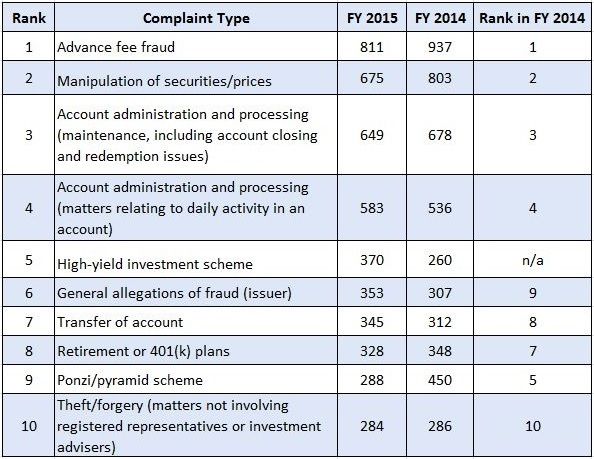 Comparison of complaint data for 2015 and 2014