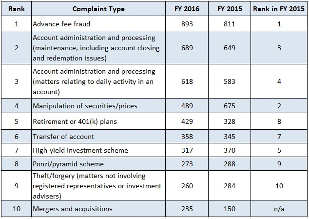 Complaint data in graphs and tables - Office of investor education and advocacy ...