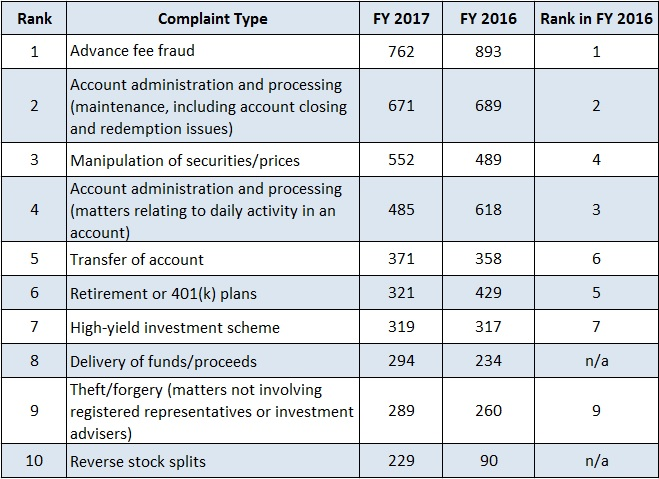 Comparison of complaint data for 2017 and 2016