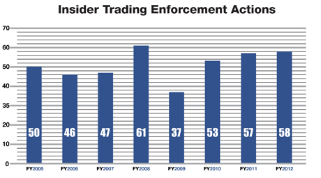 A bar graph showing the number of insider trading enforcement actions brought by the SEC each year from 2004 to 2008. In 2004 there were 42 cases, in 2005 there were 50 cases, in 2006 there were 46 cases, in 2007 there were 47 cases, in 2008 there were 61 cases, in 2009 there were 37 cases, in 2010 there were 53 cases, in 2011 there were 57 cases, and in 2012 there were 58 cases.
