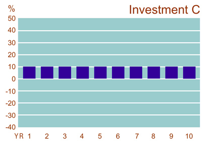 This is a graph displaying the annual returns of Investment C over a hypothetical 10-year period.� The annual return each year is 10 percent.