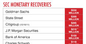 Chart: SEC Monetary Recoveries