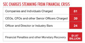 Chart: SEC Charges Stemming From Financial Crisis
