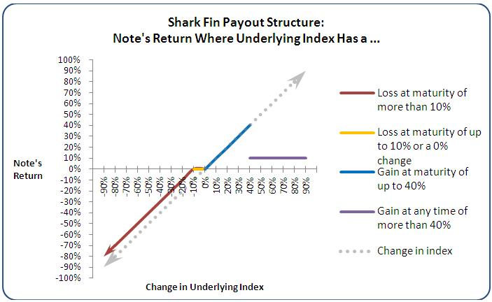 The chart shows a hypothetical structured note�s return where  the underlying index has: (i) a loss at maturity of more than 10%, (ii) a loss at maturity of up to 10% or  a 0% change, (iii) a gain at maturity of up to 40%, or (iv) a gain at any time of more than 40%.  The chart  is described in full below.