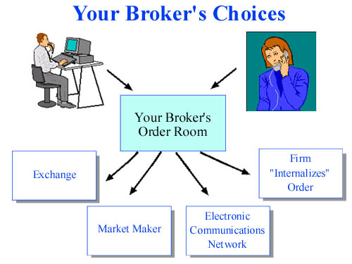 graphical summary of the broker's choices discussed above