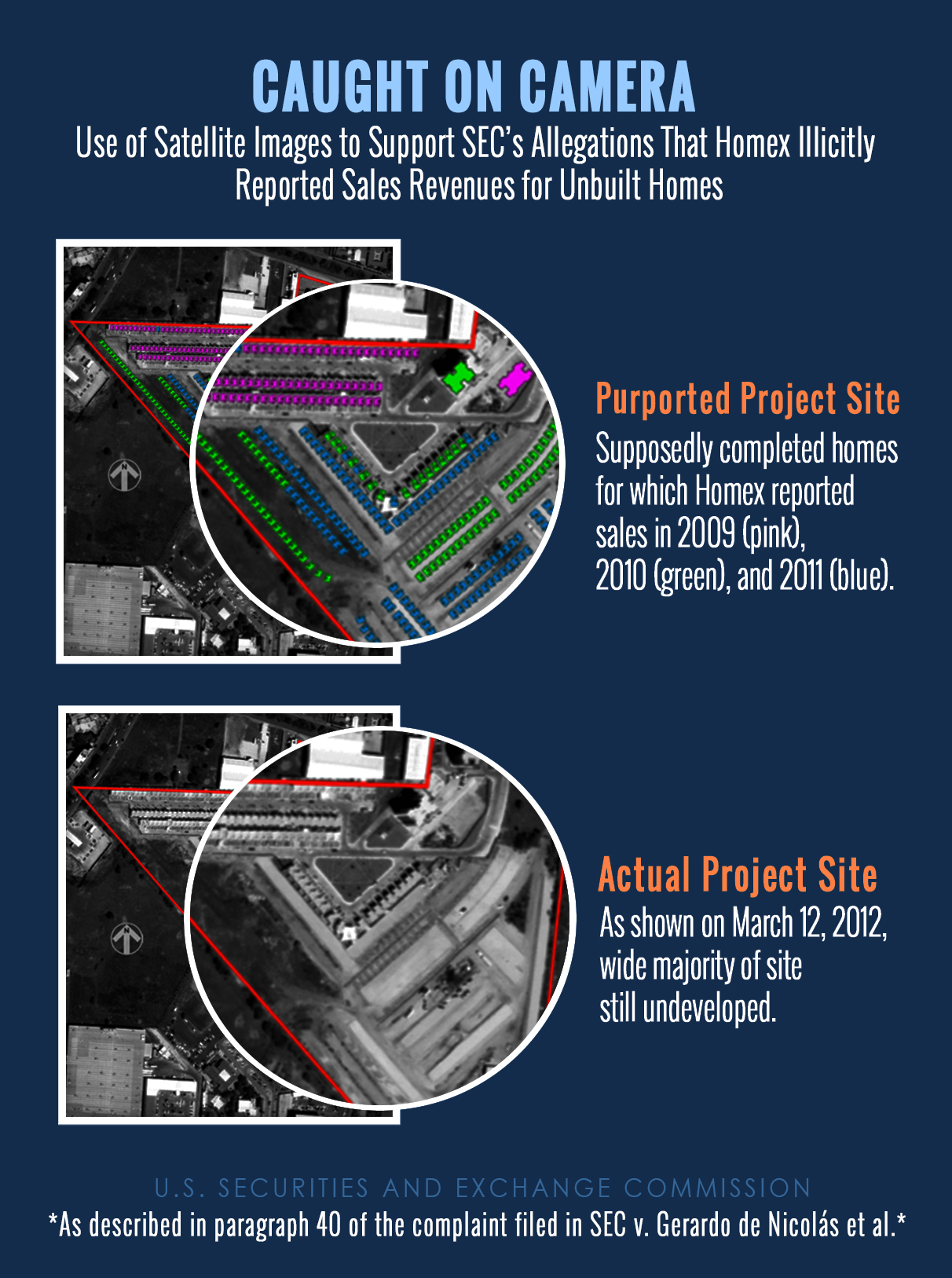 satellite image illustrates SEC allegation that Homex had not even broken ground on many of the homes for which it reported revenues