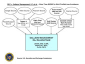 "View chart, ""SEC v. Galleon Management, LP, et al. � More Than $25MM in Illicit Profits/Loss Avoidance"""