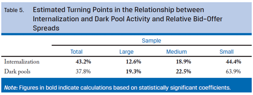 Title: Estimated Turning Points in the Relationship between Internalization and Dark Pool Activity and Relative Bid-Offer Spreads; heads: Total, Large, Medium, Small; row-1: Internalization: 43.2%, 12.6%, 18.9%, 44.4%; row-2: Dark pools: 37.8%, 19.3%, 22.5%, 63.9%; Note: Figures in row-1 indicate calculations based on statistically significant coefficients
