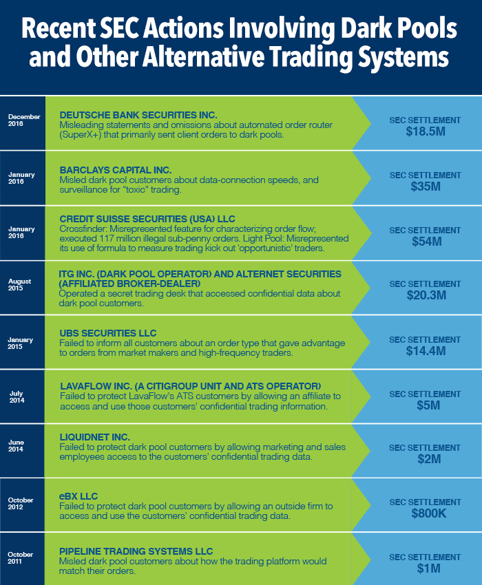 Binary options on alternative trading systems