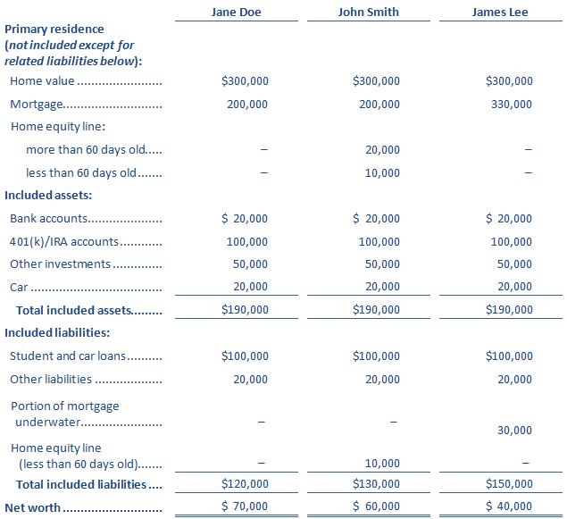 Net Worth Sample Table