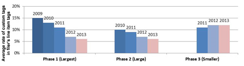 Grahpic shows consistent and gradual decline in the use of custom tag rates among the largest filers (phase 1)  and large filers (phase 2), but not smaller filers (phase 3).