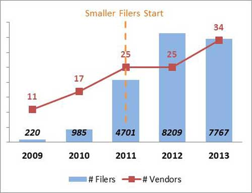Figure shows a large increase in the number of third-party XBRL providers over time, which tracks the phase-in of smaller filers, growing from 11 in 2009 when the regulations were implemented, to 25 in 2011 when the smaller filers began to file, and approximately 34 in 2013.